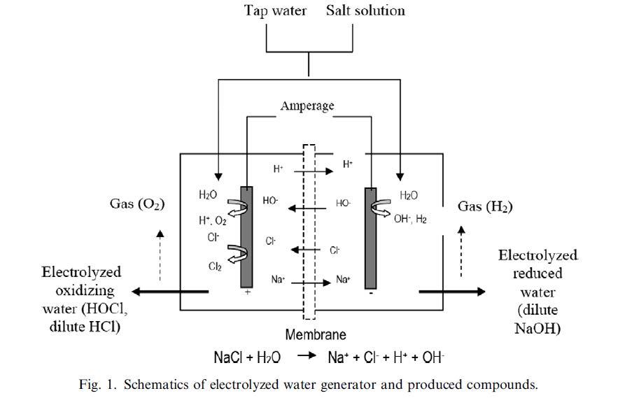 กระบวนการผลิต HOCl จากเครื่อง Water Ionizer