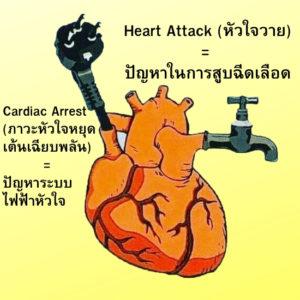 Electrolyzed Reduced Water ช่วยปกป้องหัวใจคุณได้อย่างไร