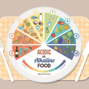 """อาหารอัลคาไลน์คืออะไร และสามารถป้องกัน """"ร่างกายเป็นกรด"""" ได้หรือไม่?"""